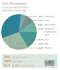 Thynk Soft Seating Recyclability